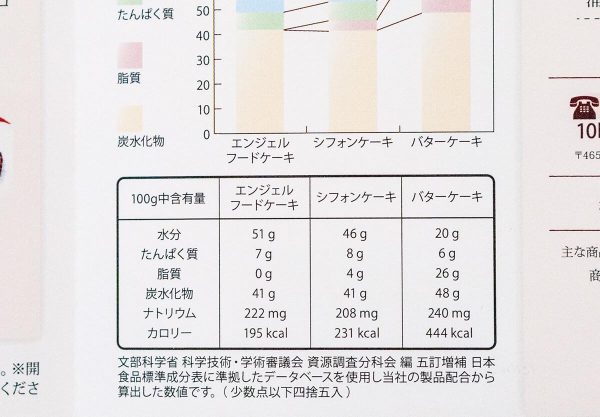 エンジェルフードケーキの栄養成分表示
