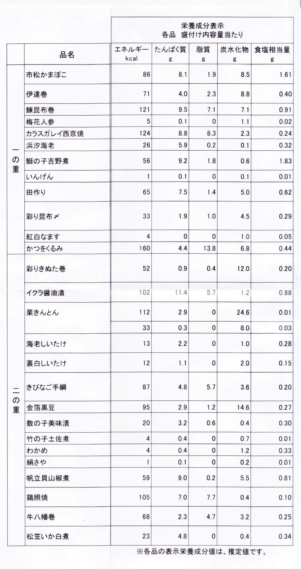オイシックスおせちの栄養成分表