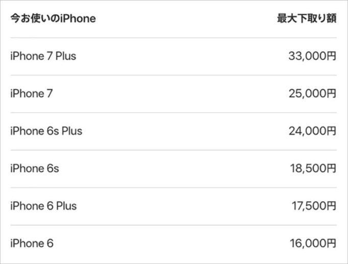 Apple Storeの下取り価格